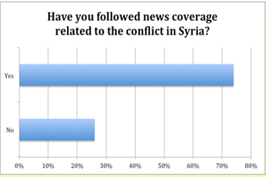 Conflict in Syria: Poll