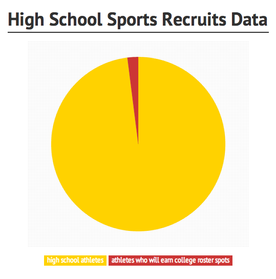 Some Sporty Students Commit to College