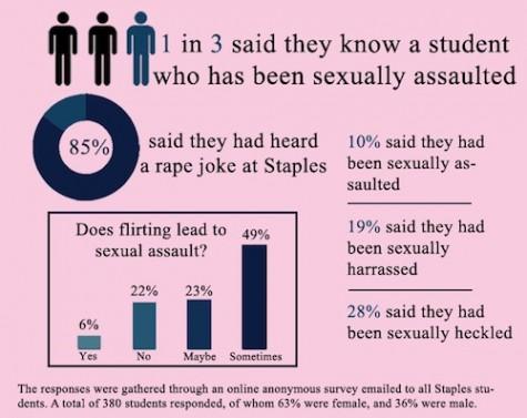 Attitudes towards rape persist in culture