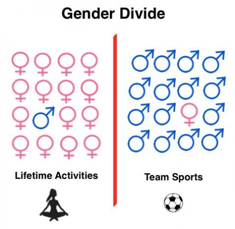 New Lifetime Activities Class surfaces gender divides