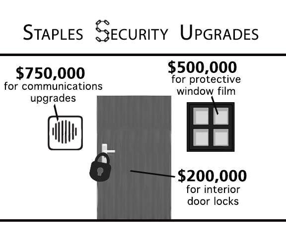 Security upgrades cost School Board