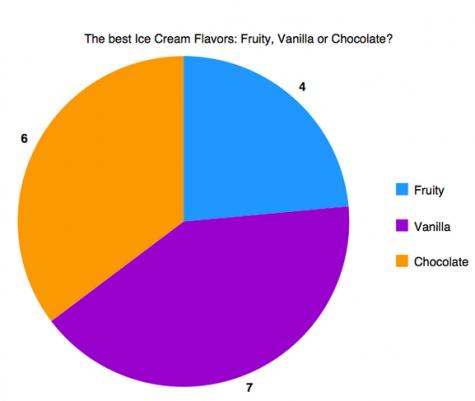 The marvelous debate over ice cream