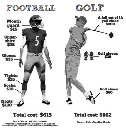 The rising cost of sports weighs heavy on student pockets