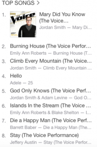 The Voice climbs to the top of the charts