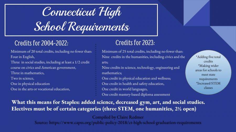 The+new+requirements+are+aiming+to+prepare+students+for+their+futures+and+give+local+school+systems+the+flexibility+to+create+%22a+wide+variety+of+learning+pathways.%22+The+changes+to+the+Staples+requirements+are+pending+Board+of+Ed+approval.++