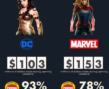 'Captain Marvel' failed to inspire, unlike 'Wonder Woman'