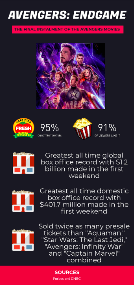 Avengers: Endgame broke many records in its first couple of weeks in theatres.
