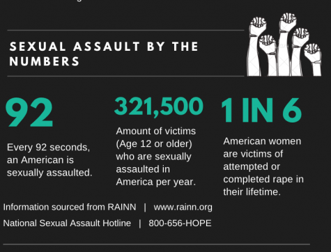 Statistics from RAINN and the National Sexual Assault Hotline prove the commonality of sexual assault.