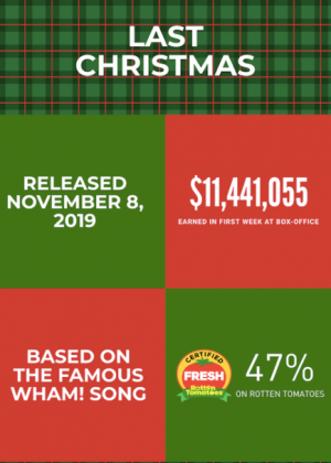 """Last Christmas"", the Christmas movie based on the famous Wham! song debuted in theaters Nov 8, 2019 as the holiday season starts to arrive."