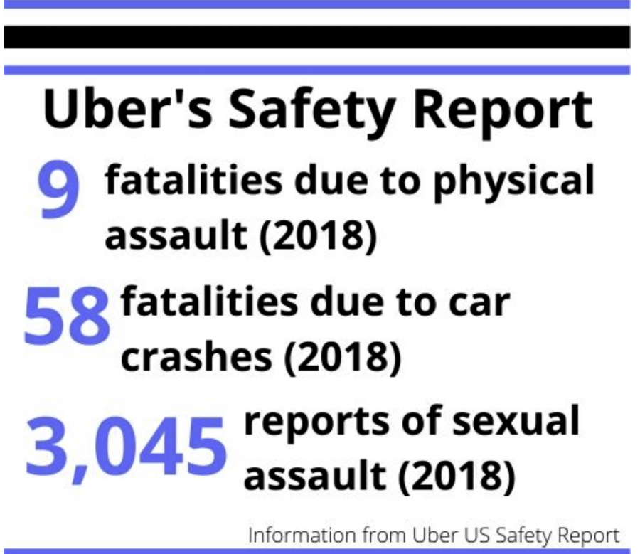 Uber's safety report will help app-users stay alert