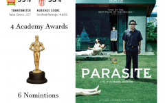 """""""Parasite"""" overcomes the barriers of a foreign film"""