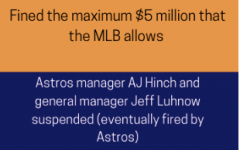 After news broke that the Astros were found guilty of stealing signs during their 2017 and 2019 seasons, the team has been hated by fans from all over the country.