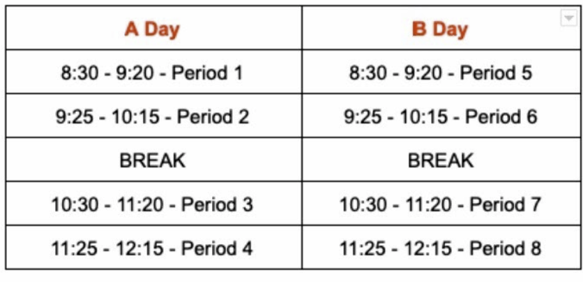 The new online learning schedule consists of two alternating days, an A day and a B day. Both days begin at 8:30 and end at 12:15.