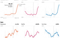 Chart shows the change in internet usage since the virus outbreak in Websites and Apps.