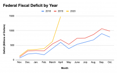 As a result of Congressional spending, the US deficit skyrocketed in the month of April. By this year's end, the Congressional Budget Office projects that the deficit will be $3.7 trillion.