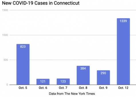 On Monday, Oct. 12, 1, 339 COVID-19 cases were reported, brining the positivity rate up to 2.4%. The is the highest rate Connecticut has seen since June.