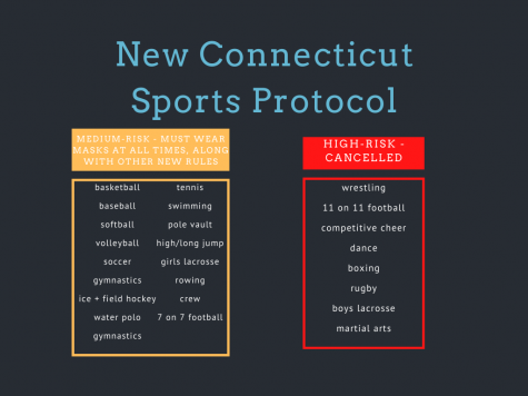 Changes made to Connecticut sports, CIAC delays winter start