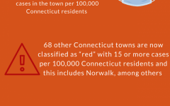 With Westport now classified as an orange town, capacity will revert back to Phase 2.1 regulations as opposed to Phase 3.
