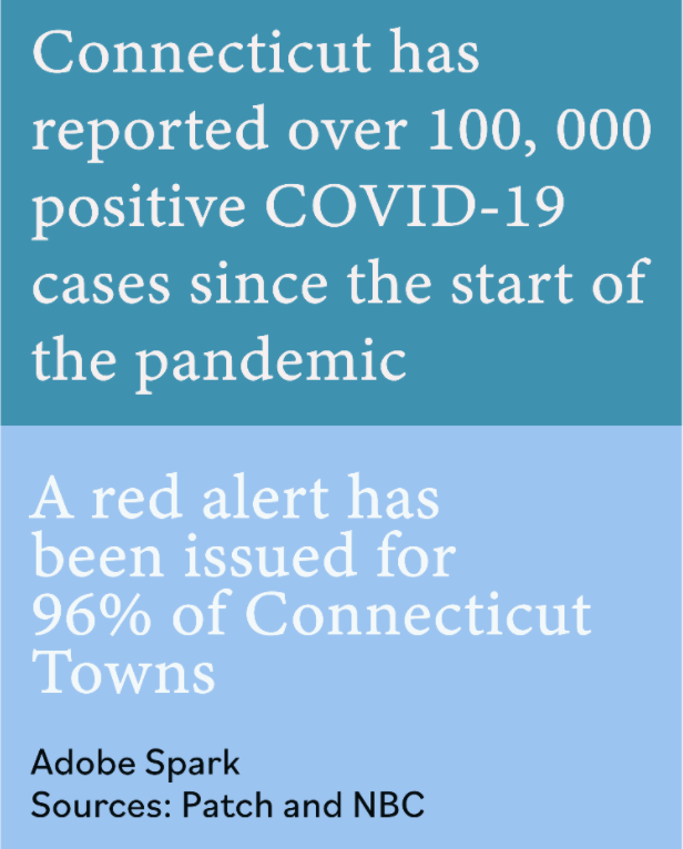 Connecticut has experienced a rise in COVID-19 cases as colder temperatures limit the use of outdoor spaces.