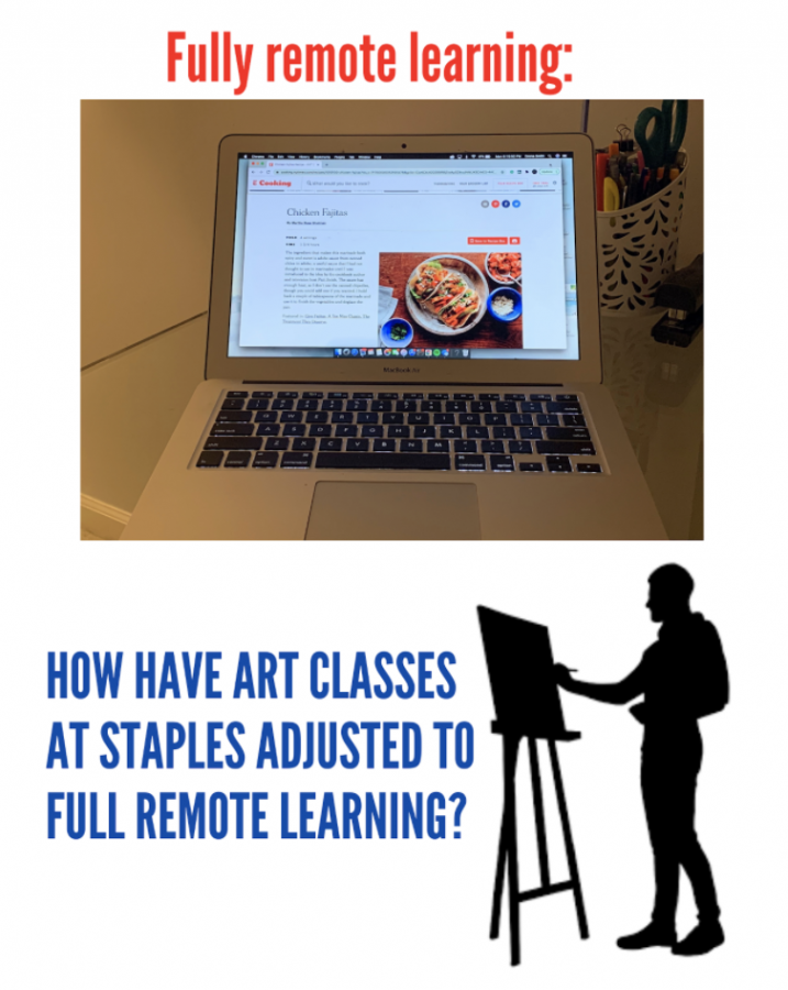 Students+enrolled+in+different+art+classes+have+recently+had+to+adjust+their+classwork+after+it+was+announced+that+full+remote+learning+would+take+place+throughout+Thanksgiving+break.