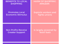 COVID-19 influences consumers to shop locally, boycott Amazon