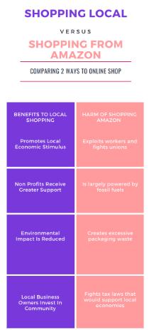COVID-19 influences consumers to shop locally, boycott Amazon