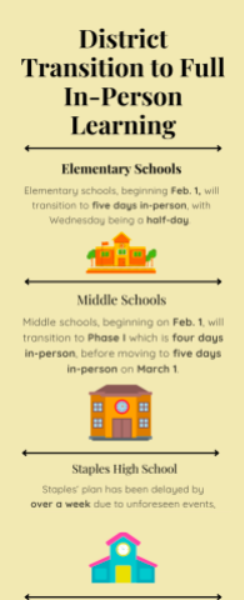 With the impending change to full in-person learning district-wide, schools at all levels are going about the process differently.