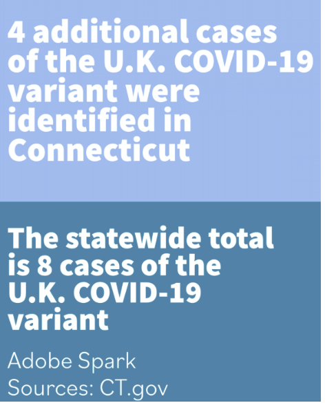 Connecticut has reported a total of eight cases of the U.K. COVID-19 variant.