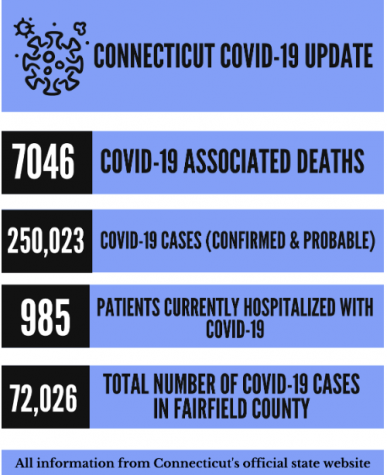 Connecticut COVID-19 positivity rates projected to increase