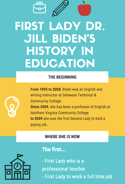 First Lady Biden brings education to forefront of American politics