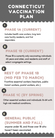 Due to confusion with the state of Connecticut, some teachers have already been vaccinated or registered to be vaccinated even though they are not technically eligible until the end of February, or even March. Currently, only phase 1a and the beginning of 1b are eligible to be vaccinated, and teachers are in the later part of phase 1b.