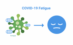 COVID-19 fatigue is a real issue that is negatively impacting adults, teenagers and children. It is important to find ways to counteract this fatigue and avoid acting based on the desire to return to normalcy.