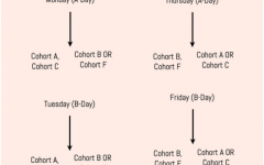 The 75% capacity schedule was enacted on March 1, consisting of four cohorts rather than the previous two. Three cohorts will attend school each day, with Cohorts B and F alternating on Monday and Tuesday, and Cohorts A and C alternating on Thursday and Friday.