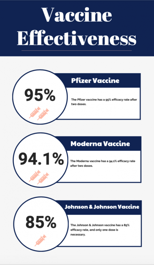 The three vaccines currently being given are highly effective in preventing COVID-19. The effectiveness of the vaccines makes more people want to take it, and also decreases the spread of COVID-19.