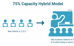 The 75% capacity hybrid model began on March 1. This new schedule will have remote Wednesdays and a block schedule in addition to three out of the four cohorts being in school at one time.
