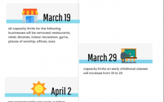 Governor Ned Lamont plans to implement the most ambitious reopening plan in the tristate area since the pandemic started last year. Throughout March and April, all capacity limits for most businesses and personal retail stores are being lifted.