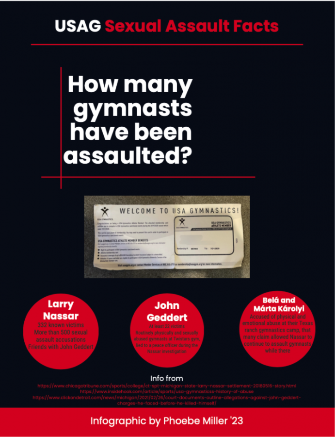 The USAG allows hundreds of young girls to be abused at the hands of their coaches. The USAG must address these abuses and let authorities deal with these cases.