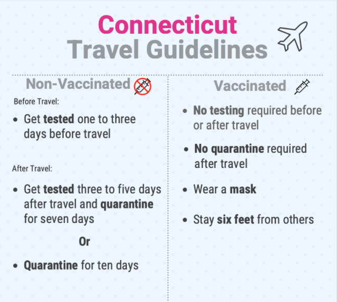 Connecticut+travel+guidelines+have+been+updated+to+be+less+strict%2C+and+to+include+options+for+those+who+have+been+vaccinated.+These+updated+guidelines+are+less+restrictive%2C+while+remaining+safe.%0A
