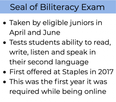 While normally taken in-person, this year the Seal of Biliteracy Test was taken online using a proctoring program that caused several issues for students.
