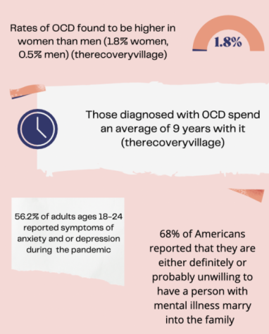 Specific statistics about undiscussed mental illnesses are not always made well-known to the public, and stigmas about such less-known mental illnesses are rampant among the Staples community.