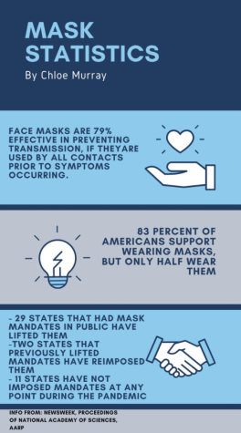"""Masks have been the """"norm"""" for the past year and a half, and people often forget what life was like without these protective barriers."""