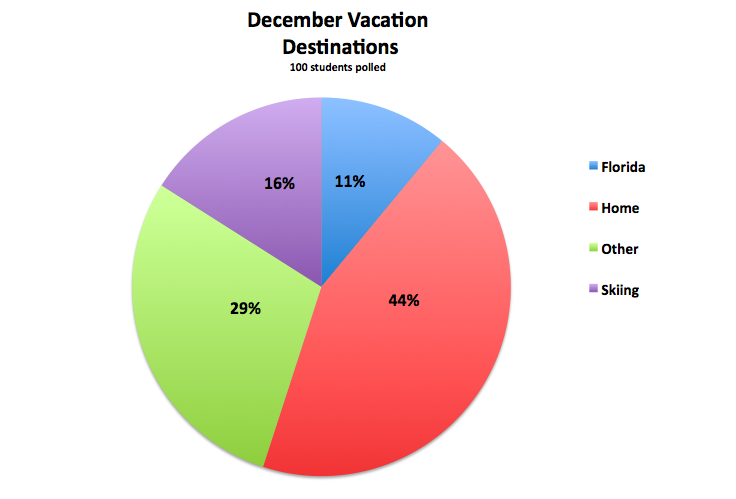 This poll shows that the majority of students at Staples are staying home during December break.   Graphic by Emily Goldberg '12