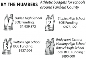 A Game Of Numbers: How Financial Strength Plays A Crucial Role in Determining A Town's Athletic Success