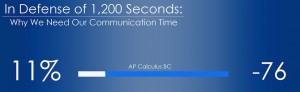 In Defense of 1,200 Seconds