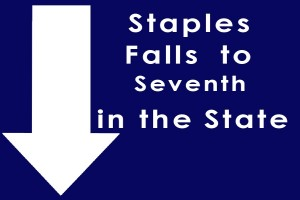 Staples Falls to Seventh