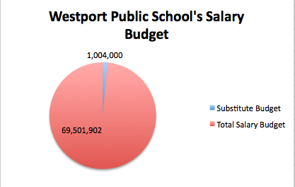 These numbers are based on the Board of Education's proposed budget for the 2013-2014 school year.