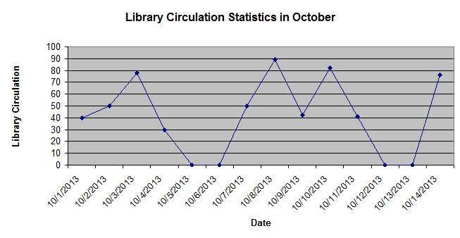 This graph, recreated from data provided by the library's destiny software, shows the number of books checked out during October as of Oct. 14 at 11:22 a.m.