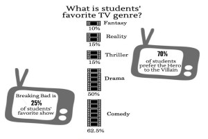 Information for the infographic was gathered from a February 11th survey of Staples students.