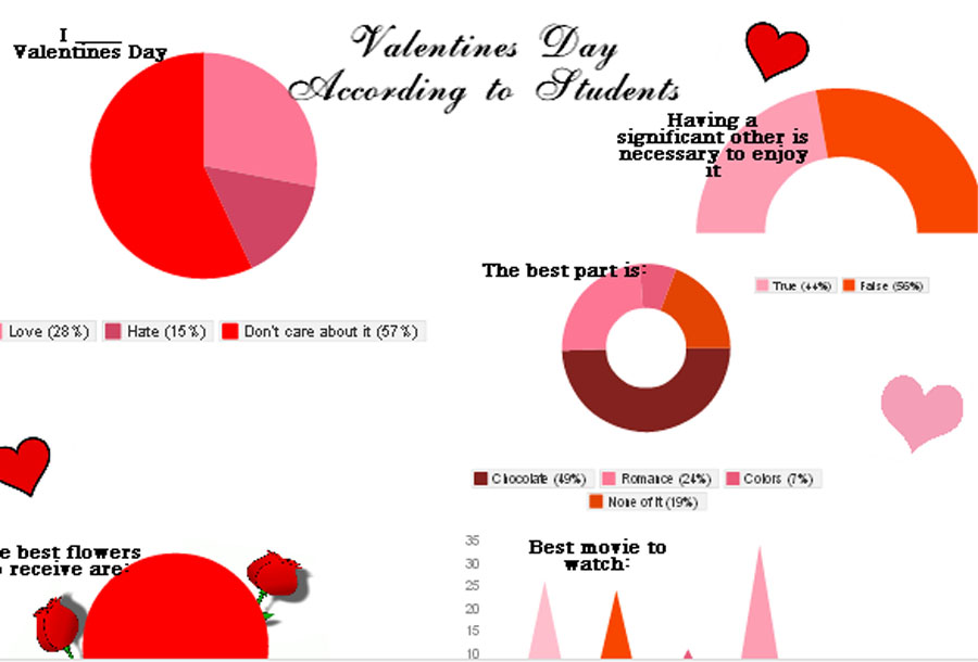 Valentines Day according to students