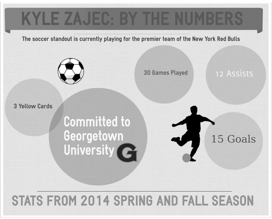 Kyle Zajec scores long term goals